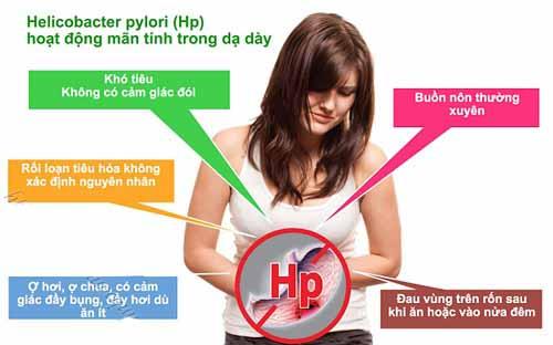 Các triệu chứng của bệnh dạ dày